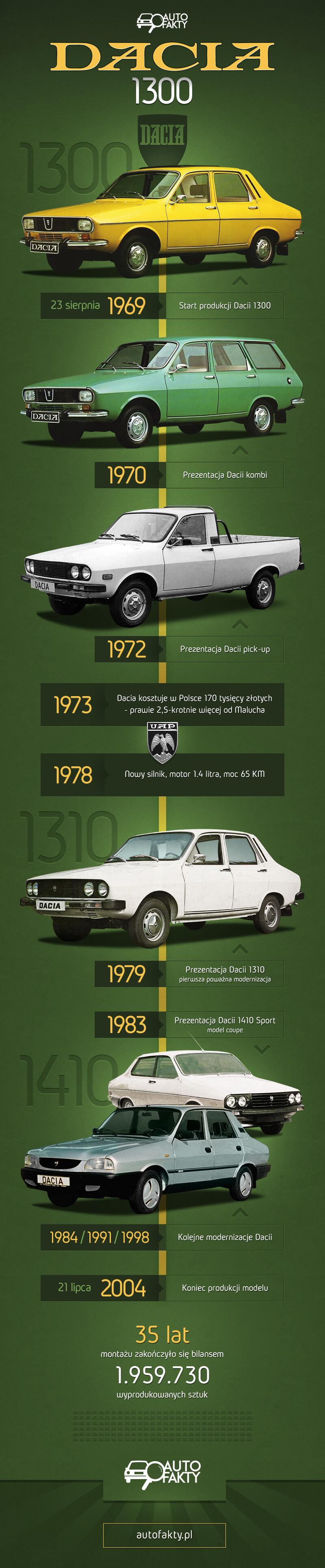 Dacia 1300 - infografika | Autofakty.pl