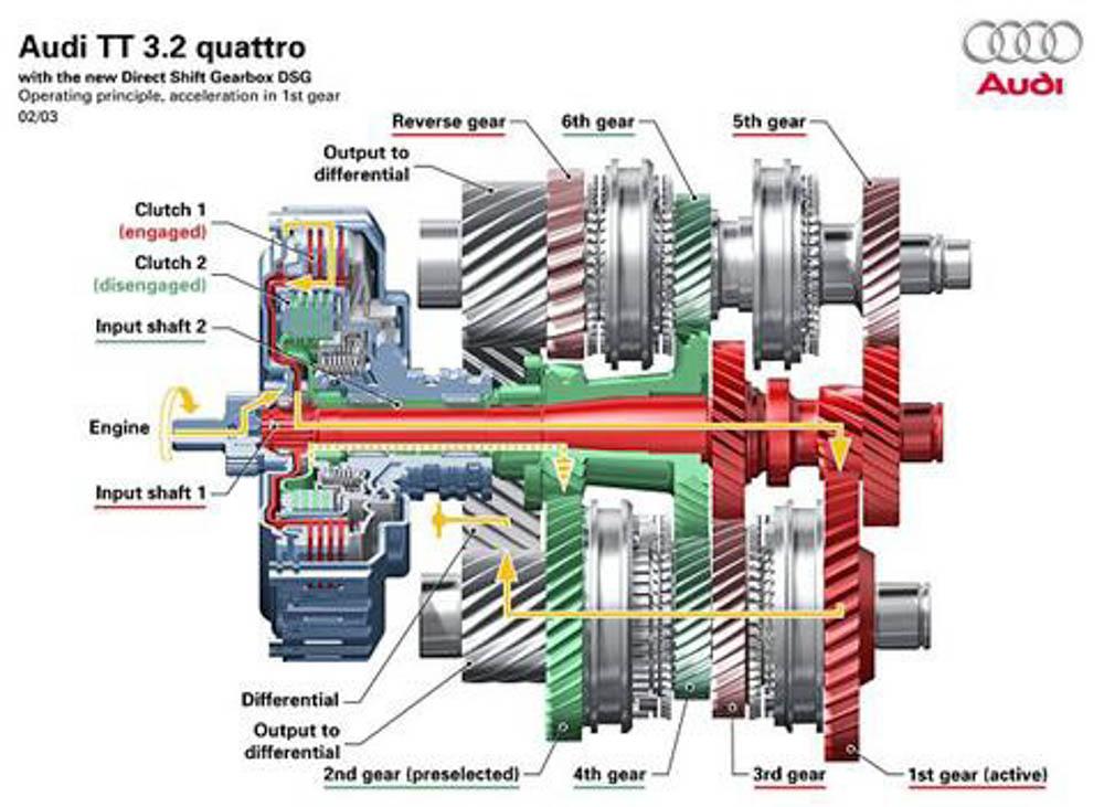 DSG, skrzynia DSG, skrzynia dwusprzęgłowa DSG, DSG Audi, skrzynia dwusprzęgłowa