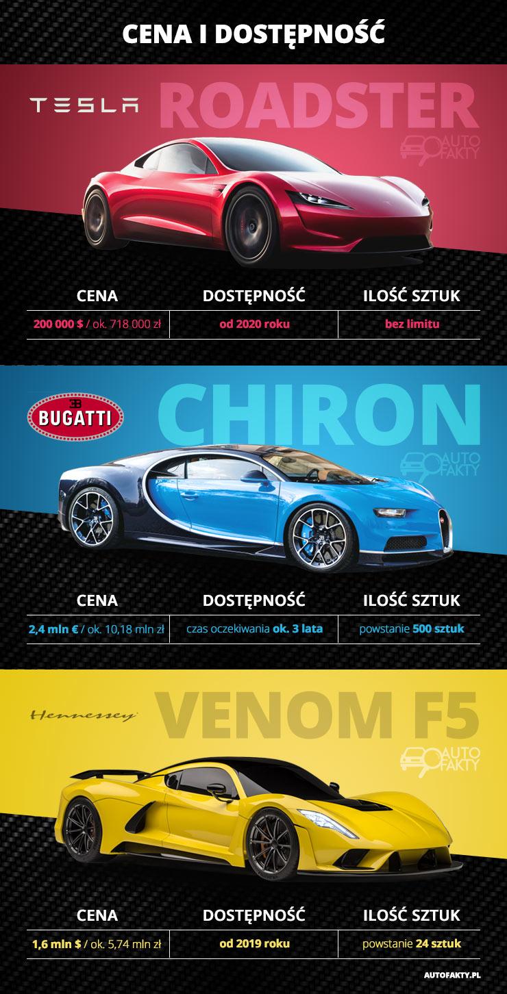 Tesla Roadster, Tesla, Roadster, Bugatti Chiron, Hennessey Venom F5