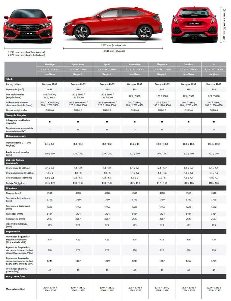 Honda Civic X, dane techniczne, Honda Civic