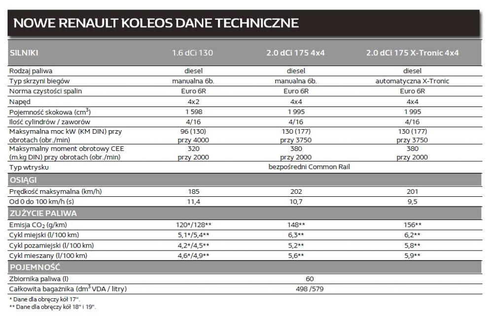 Renault koleos dane techniczne