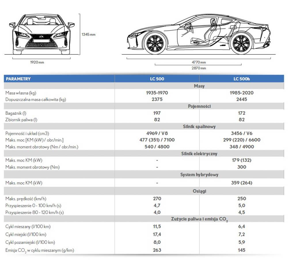 Cennik lexusa LC, Lexus LC dane techniczne