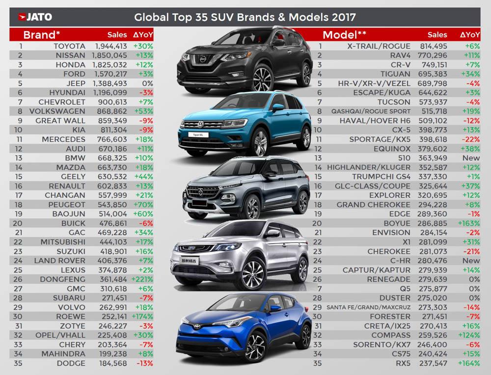 sprzedaż modeli suvów 2017, najlepiej sprzedający się suv 2017, nissan xtrail