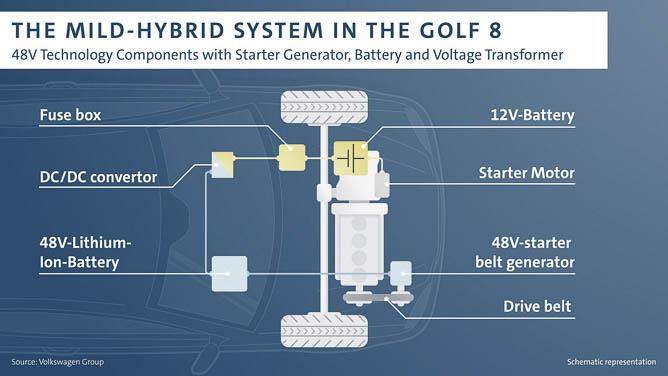 nowy golf, volkswagen golf, nowy volkswagen golf, volkswagen golf VIII, olf VIII, golf 8, volkswagen golf 8, mild hybrid, golf mild hybrid